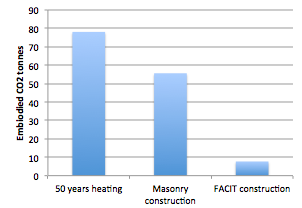 Embodied energy carbon in stuff for Sheeps wool insulation cost comparison